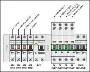 power points electrician in melbourne dedicated circuit